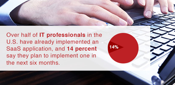 the majority of IT professionals in the U.S. have implemented a SaaS application