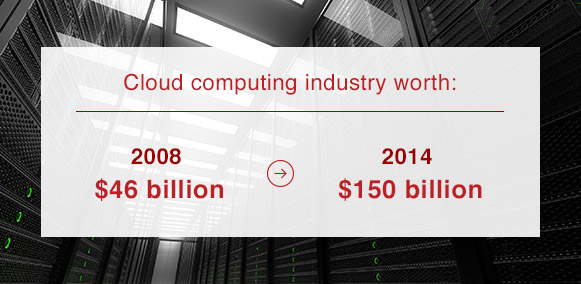 the value of cloud-computing industry worth